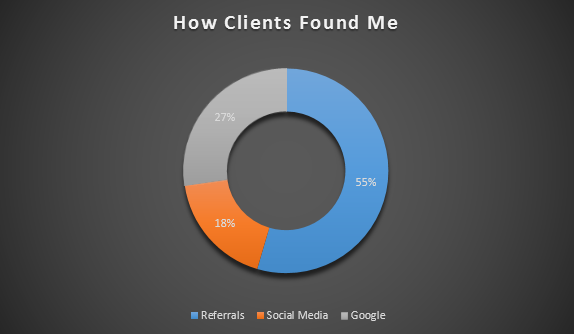 How to Find Web Design Clients… (Or, How Clients Found Me)